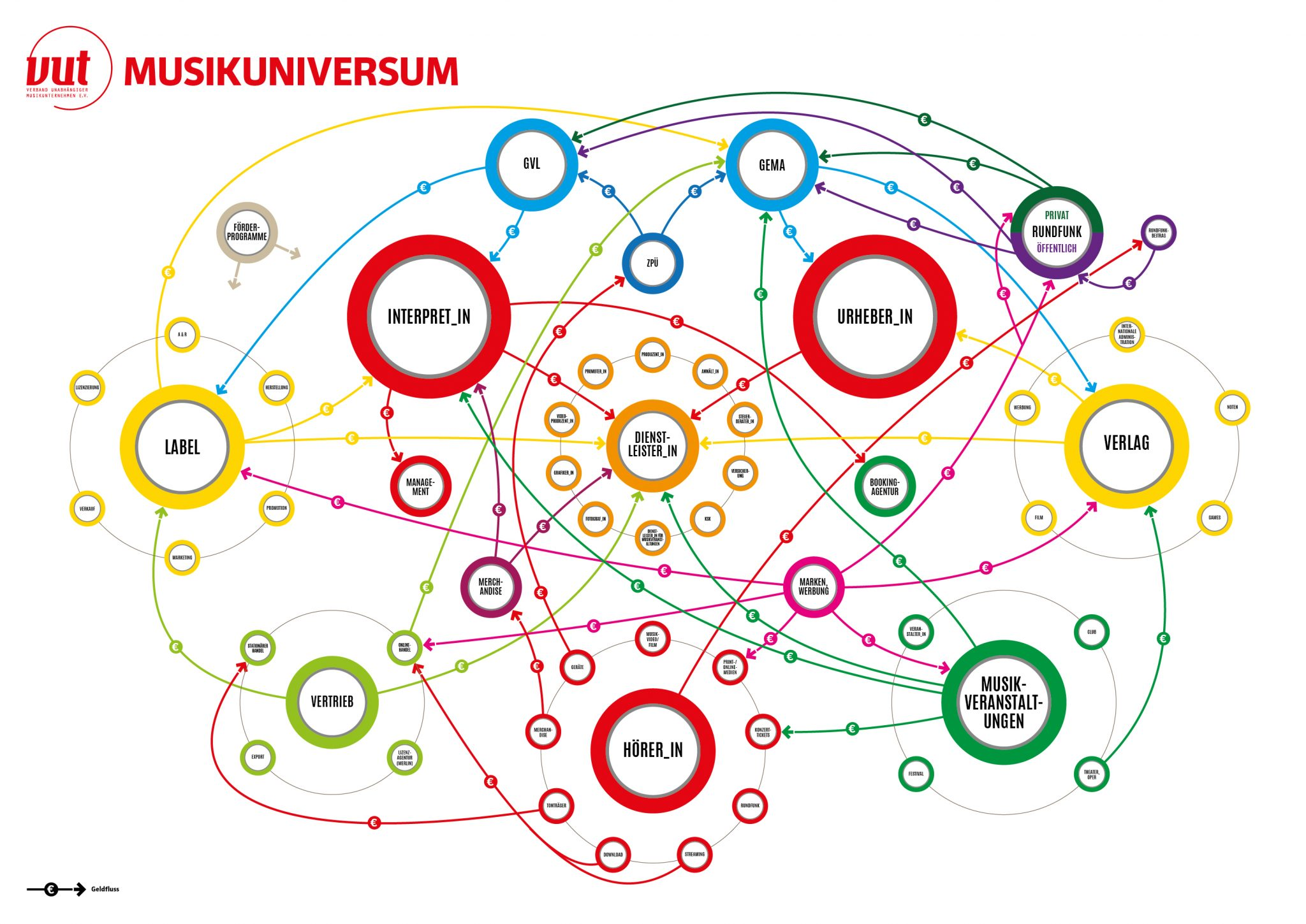 Infographic Musicuniversum VUT - Kingstone